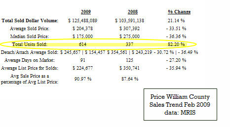 Prince william county feb 2009 sales trend