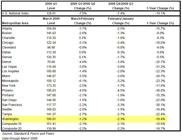 Standard and poors 1st quarter 2009