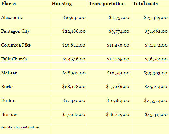 ULI Housing + transportation comps
