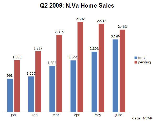 Q2 2009 N. Va Home Sales Units
