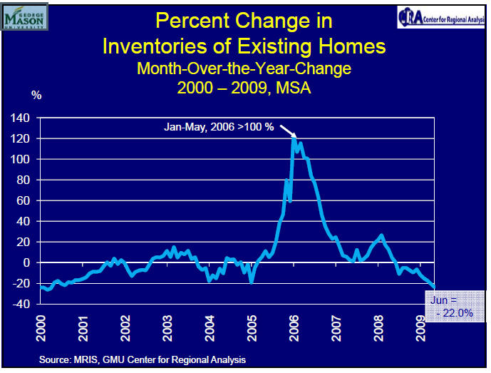Percent Change in Inventories of Existing Home 2000 to 2009 CRA