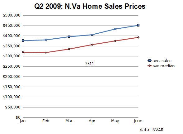 Q2 2009 N. VA Home Sales