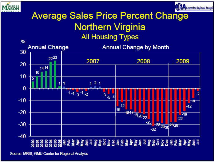 Average price change northern virginia july 2009