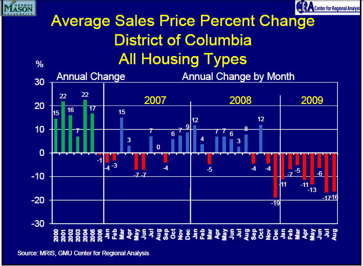 CRA CRA average sales price change Aug 2009 DC
