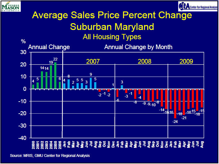 CRA CRA average sales price change aug 2009 MD